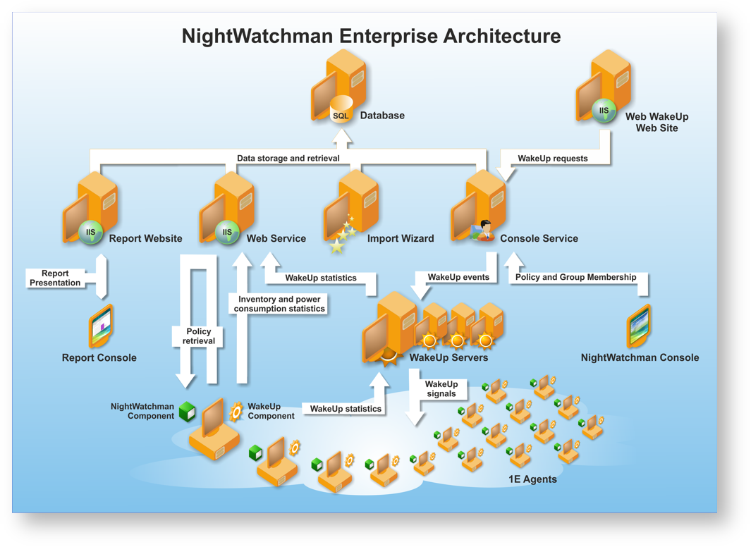 NightWatchman Enterprise architecture
