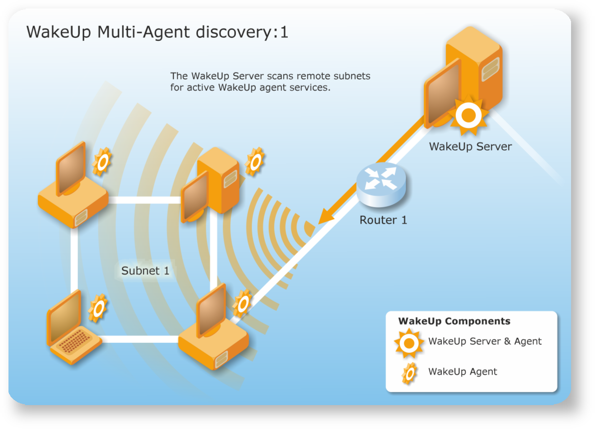 Scanning for remote agents on subnets