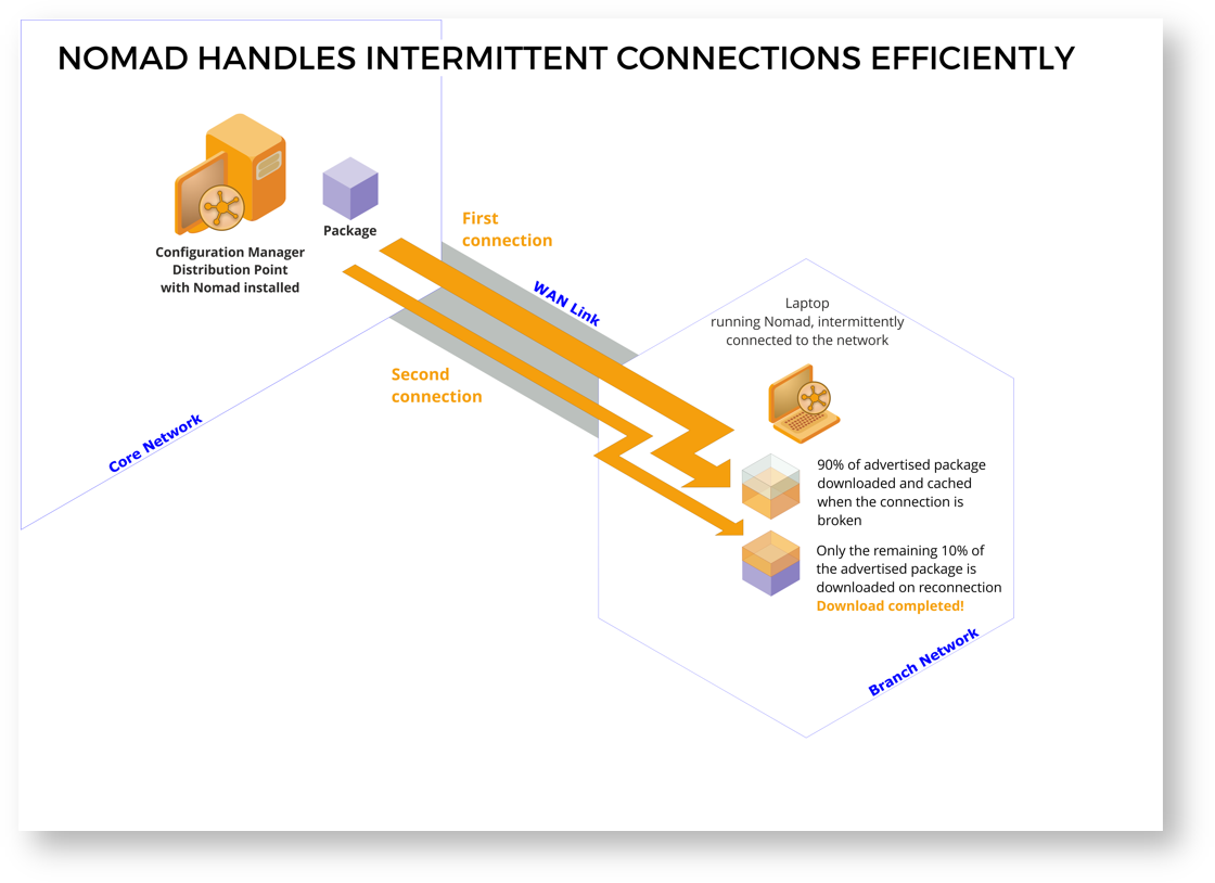 Managing intermittent internet connections